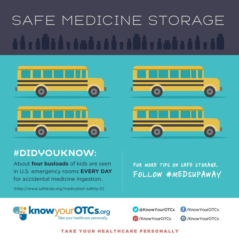 Safe medicine storage infographic, 4 bus loads of kids go to the emergency room each day via Know Your OTCs, CHPA