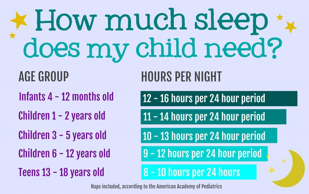 How much sleep do children need- Bedtime sleep chart by age with the recommended hours of sleep for children