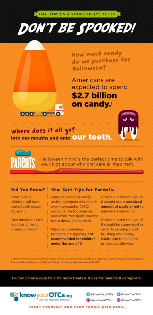 Halloween candy oral care infographic, Know Your OTCs